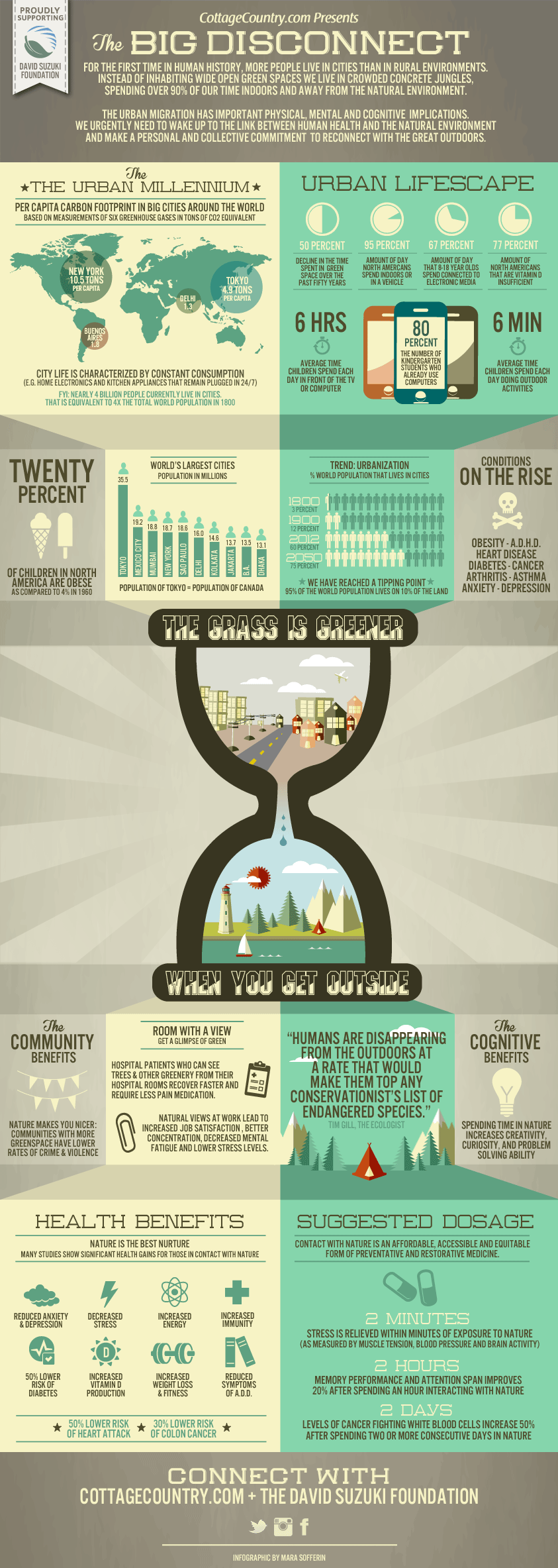 get-outside-infographic-cottagecountry
